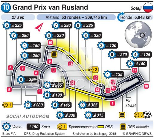 Grand Prix van Rusland 2020 infographic
