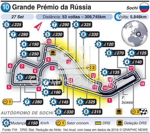 Grande Prémio da Rússia 2020 infographic
