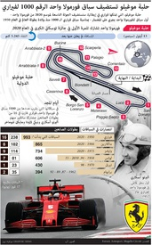 فورمولا واحد: حلبة موغيلو تستضيف سباق فورمولا واحد الرقم ١٠٠٠ لفيراري infographic