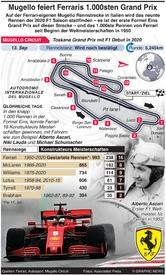 F1: Mugello Rennstrecke feiert Ferrari's 1.000sten Grand Prix infographic