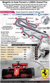 F1: Mugello Circuit to host Ferrari's 1,000th Grand Prix infographic