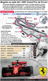 F1: El Circuito Mugello será sede del 1000º Gran Premio de Ferrari infographic