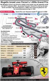 F1: Mugello Circuit toneel voor Ferrari's 1.000e Grand Prix infographic