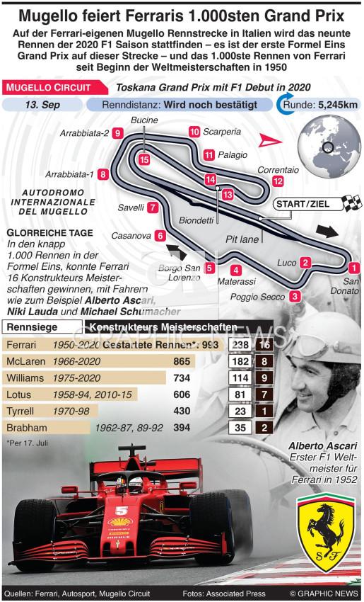 Mugello Rennstrecke feiert Ferrari's 1.000sten Grand Prix infographic