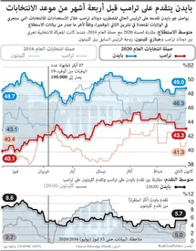 سياسة: بايدن يتقدم على ترامب قبل أربعة أشهر من موعد الانتخابات  infographic