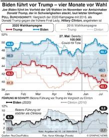 POLITIK: Biden führt vor Trump vier Monate vor Wahl infographic