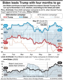 POLITICS: Biden leads Trump with four months to go infographic