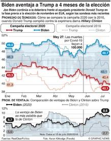 POLÍTICA: Biden aventaja a Trump a cuatro meses de la elección infographic