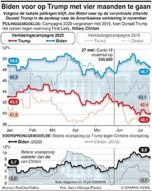 POLITIEK: Biden loopt voor op Trump met nog vier maanden te gaan infographic