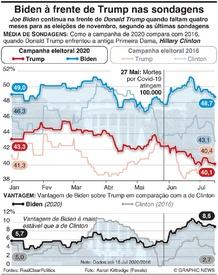 POLÍTICA: Biden na frente de Trump quando faltam quatro meses para as eleições infographic