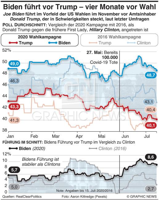 Biden führt vor Trump vier Monate vor Wahl infographic