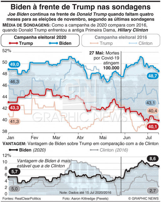 Biden na frente de Trump quando faltam quatro meses para as eleições infographic