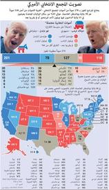 الانتخابات الأميركية: تصويت المجمع الانتخابي الأميركي infographic