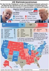 U.S. WAHL: Wahlmänner Stimmen infographic