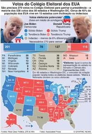 ELEIÇÕES NOS EUA: Votos do Colégio Eleitoral infographic