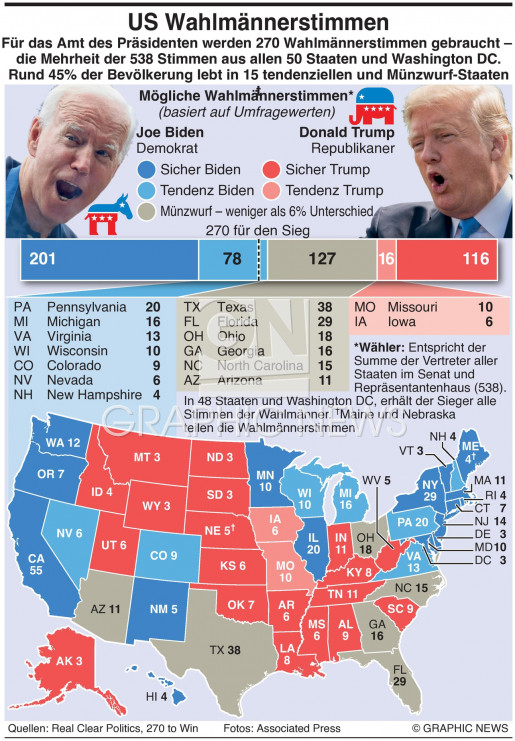 Wahlmänner Stimmen infographic