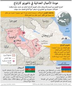 عسكري: عودة الأعمال العدائية في ناغورنو كاراباخ infographic