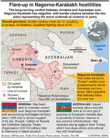 MILITARY: Nagorno-Karabakh conflict reignites infographic