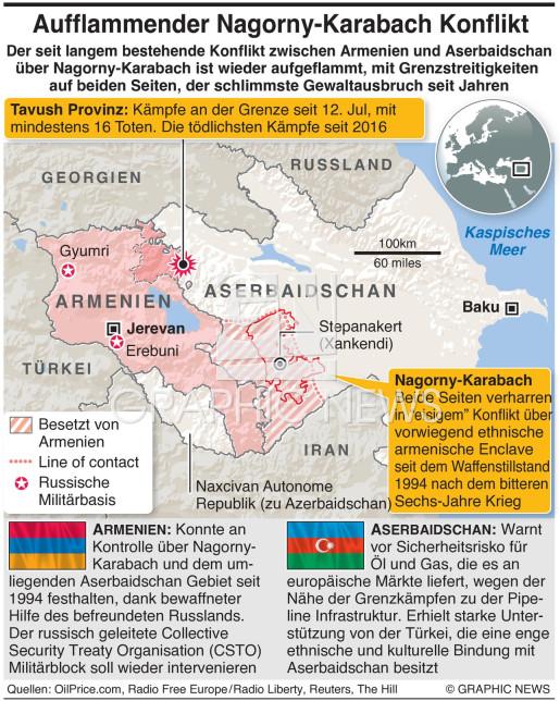 Neuer Nagorny-Karabach Konflikt infographic