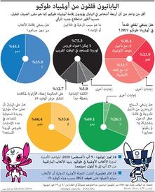 صحة: اليابانيون قلقون من أولمبياد طوكيو infographic