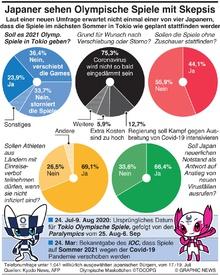 GESUNDHEIT: Japaner glauben nicht an Olympische Spiele Tokio infographic