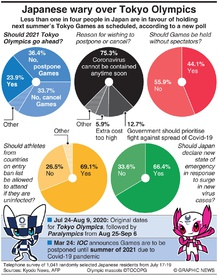 TOKYO 2020: Japanese wary over Tokyo Olympics infographic