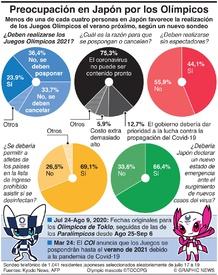 SALUD: Los japoneses se preocupan por los Olímpicos de Tokio infographic