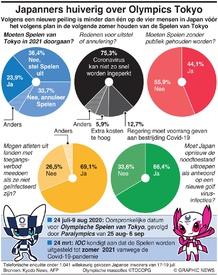 GEZONDHEID: Japanners huiverig over Olympics Tokyo infographic