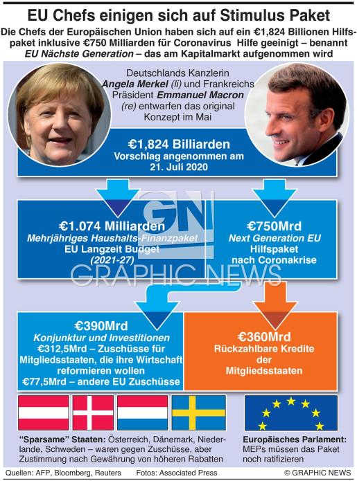 EU Stimulus Paket infographic