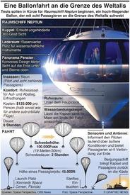 WELTRAUM: Eine Ballonfahrt an den Rand des Weltraums infographic