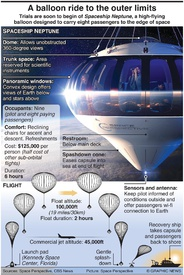 SPACE: A balloon ride to the outer limits infographic