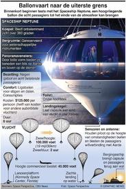 RUIMTEVAART: Ballonvaart naar de uiterste grens infographic