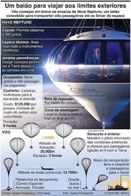 ESPAÇO: Um balão para viajar aos limites exteriores infographic
