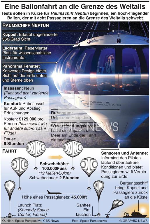 Eine Ballonfahrt an den Rand des Weltraums infographic