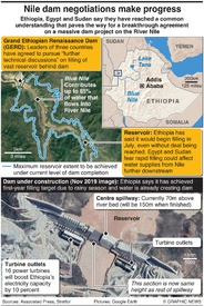 AFRICA: Nile dam talks make progress infographic