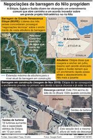 ÁFRICA: Negociações de barragem do Nilo progridem infographic