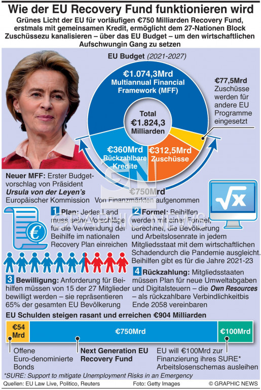 EU Recovery Fund infographic