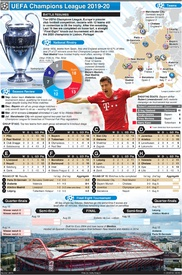 SOCCER: UEFA Champions League set to resume infographic
