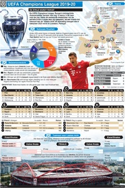 VOETBAL: UEFA Champions League wordt hervat infographic