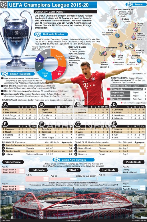 UEFA Champions League weiter in Lissabon infographic