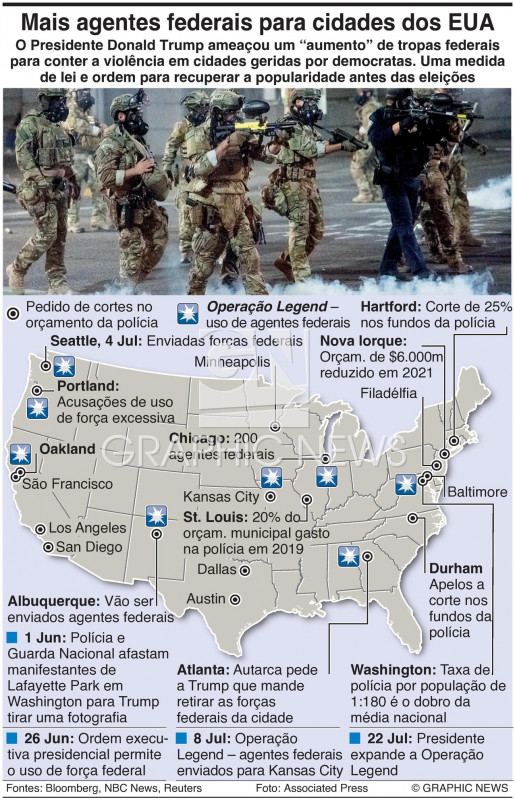 Forças federais usadas nos EUA infographic