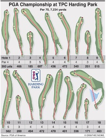 GOLF: PGA Championship 2020 hole-by-hole guide to TPC Harding Park infographic
