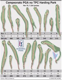GOLFE: Campeonato PGA 2020 guia dos buracos do TPC Harding Park infographic