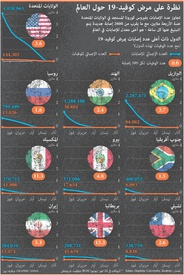 صحة: نظرة على مرض كوفيد ١٩ حول العالم infographic