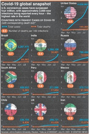 HEALTH: U.S. coronavirus cases surpass 4 million infographic