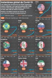 SALUD: Los casos de coronavirus en EU superan 4 millones infographic