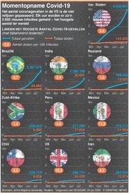 GEZONDHEID: Corona-infecties in VS boven 4 miljoen infographic
