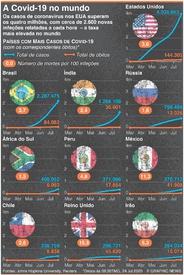 SAÚDE: Casos de cronavírus nos EUA ultrapassam os 4 milhões infographic