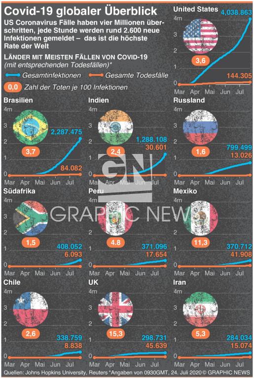 U.S. Coronavirus Fälle übersteigen 4 Millionen infographic