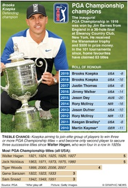GOLF: PGA Championship champions infographic